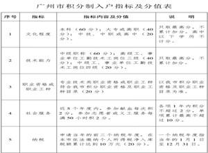 广州市积分制入户指标及分值表2014