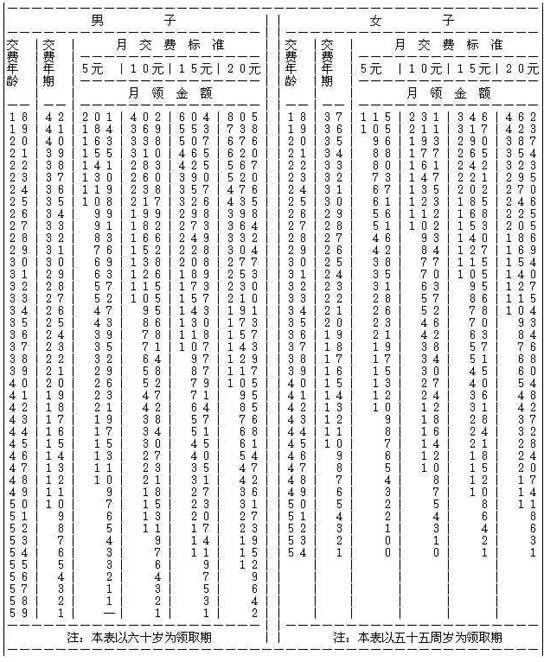 您好,我是南京的公司,社保基数申报扣减明细表 该怎么