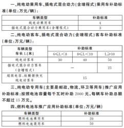 上海市鼓励购买和使用新能源汽车暂行办法全文