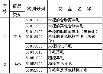 2015年羊毛、毛条进口关税配额管理实施细则