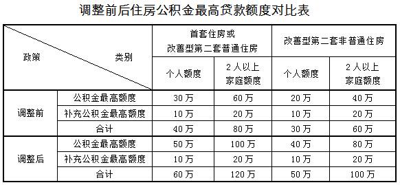 2015上海公积金新政调整前后对比表