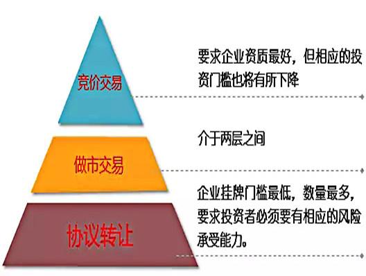 新三板分层制度是什么