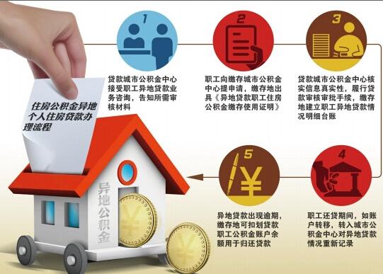 关于住房公积金异地个人住房贷款有关操作问题的通知