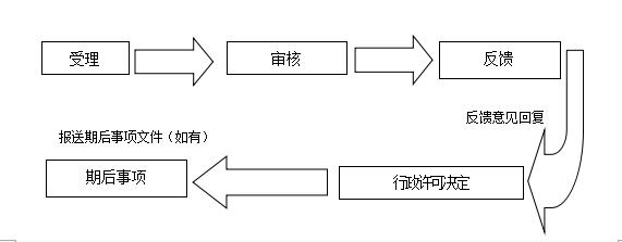 公开发行公司债券审核工作流程