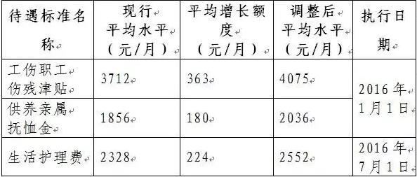 2016北京市最低工资标准上调到1890元