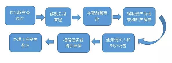 公司减资的七个步骤