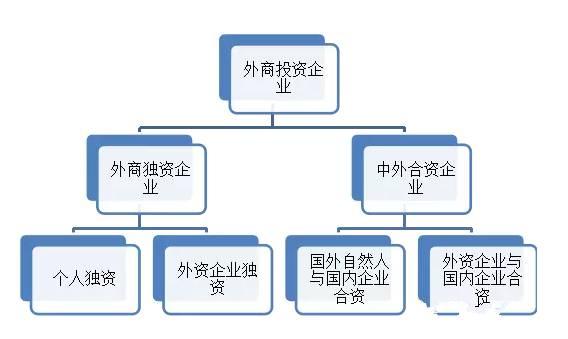 設立外商投資企業的條件及流程