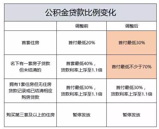 广州公积金贷款比又有变化了!附10月各城市楼市政策