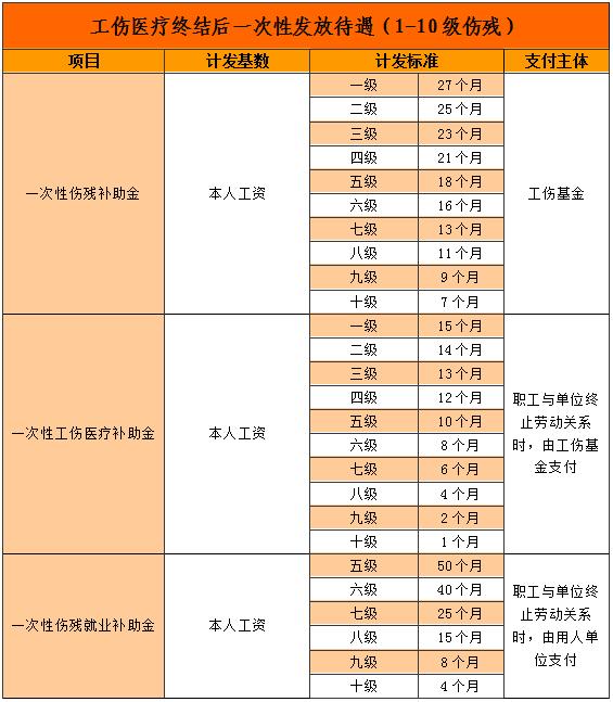 工伤医疗终结后一次性发放待遇(1-10级伤残)