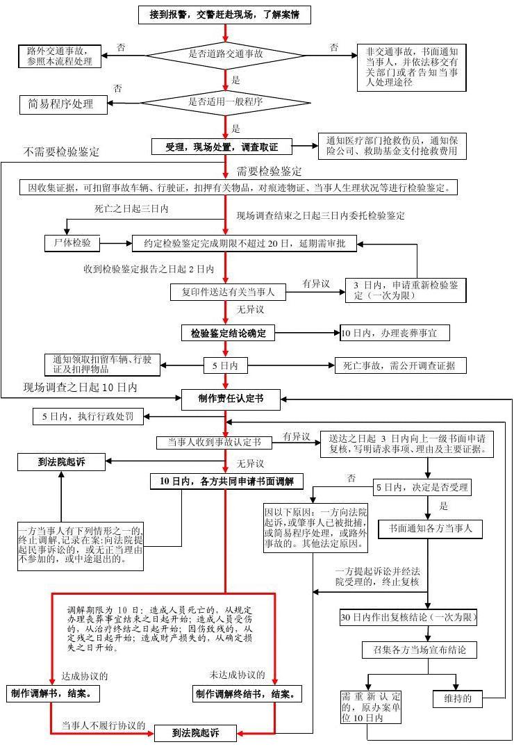 交通事故处理程序(附交通事故处理流程图)
