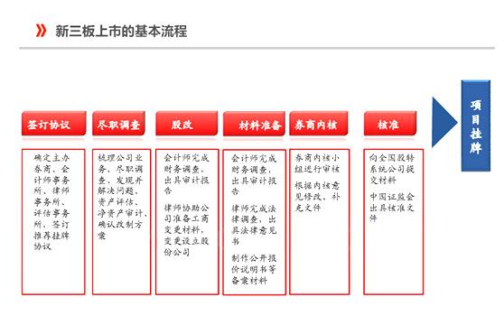 新三板上市流程(附图)