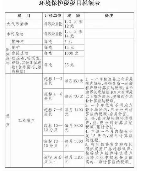 2018年环保税征税范围