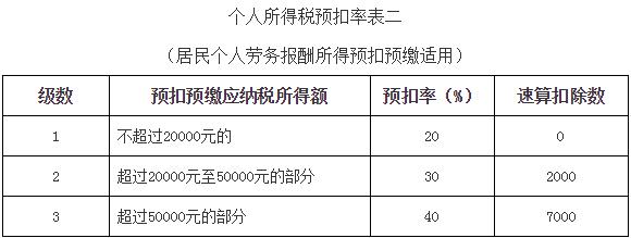 最新个人所得税税率表2019(个税起征点是多少)