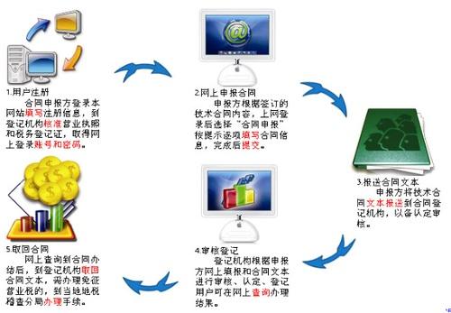 技术合同流程图